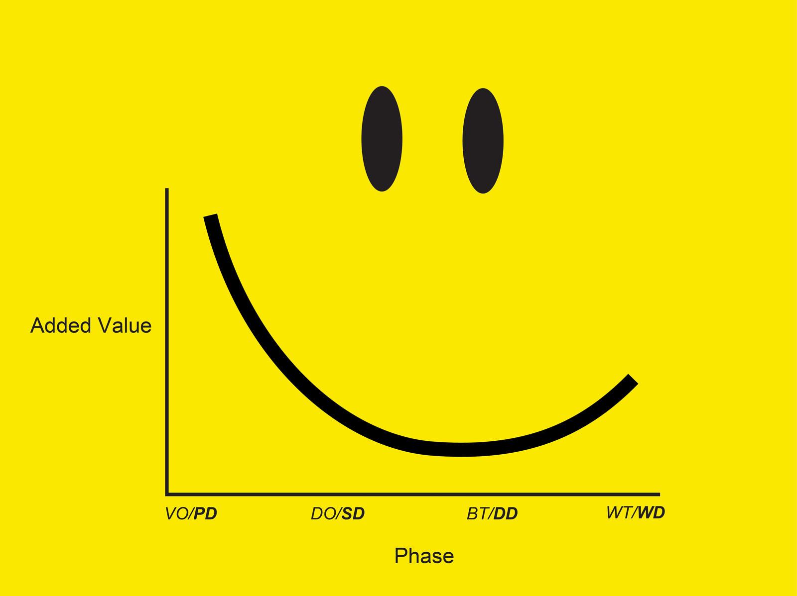 Labour Day: Smile Curve | NL Architects Blog